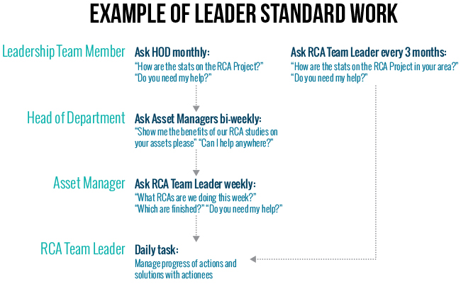 LeaderStandardWorkExample