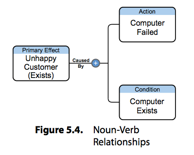 noun-verb_relationships